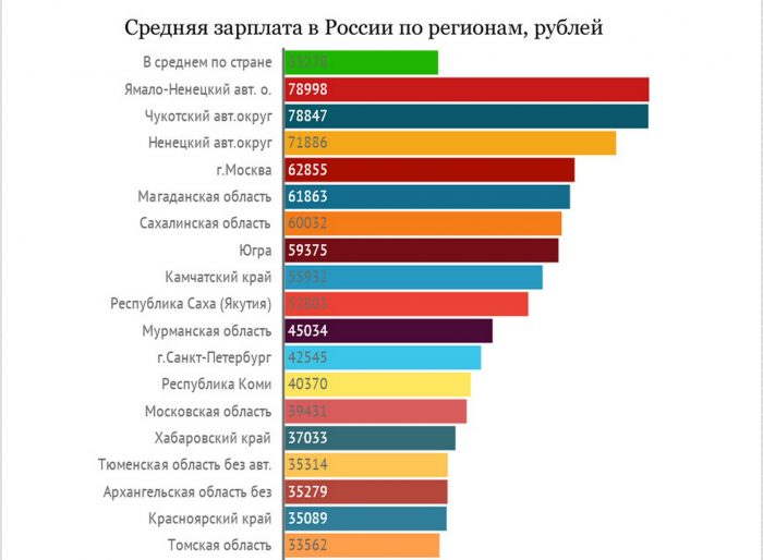 показатель среднероссийской зарплаты